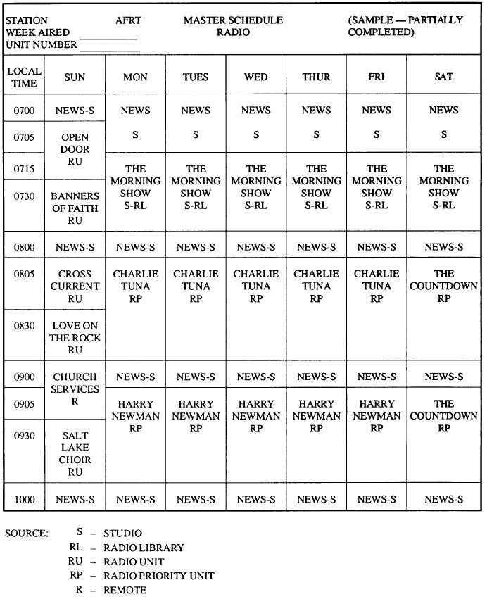 Figure 8-17.-Master program schedule sheet (radio).