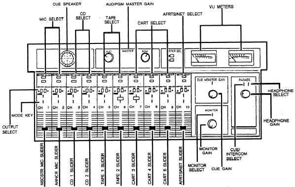 radio control room equipment